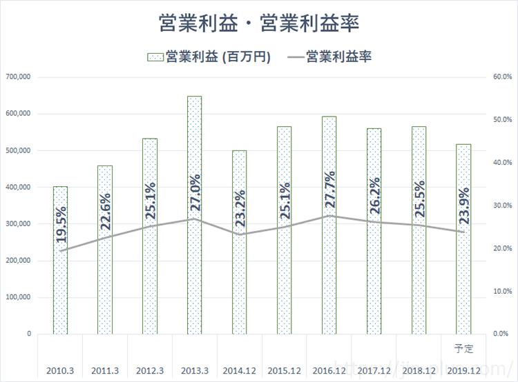 JT 日本たばこ産業 営業利益
