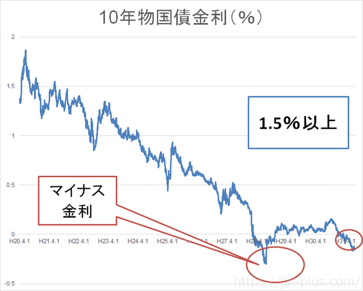 長期金利 10年物国債利回り 財務省