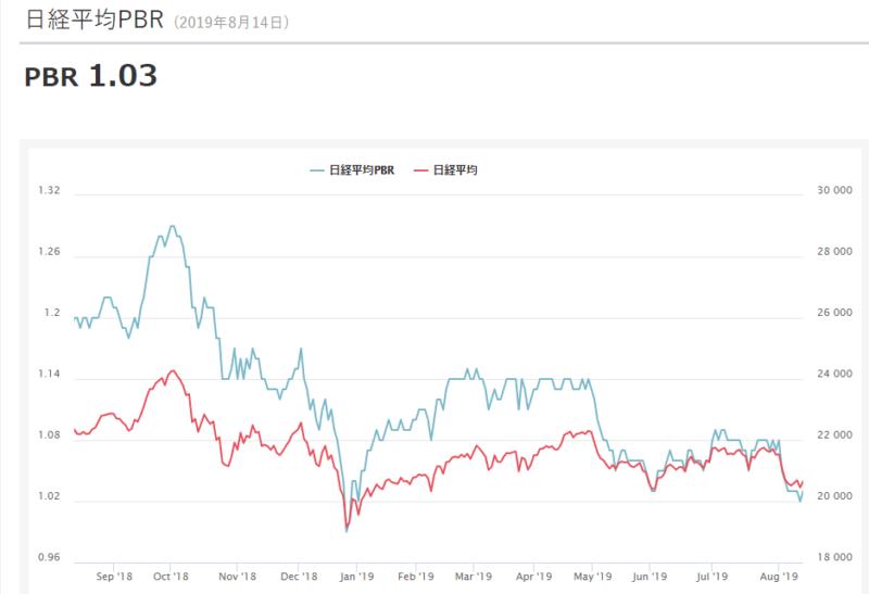 日経平均株価 PBR