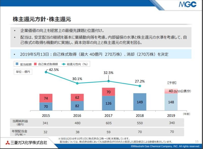 4182 三菱ガス化学 2019年3月期決算説明資料 株主還元