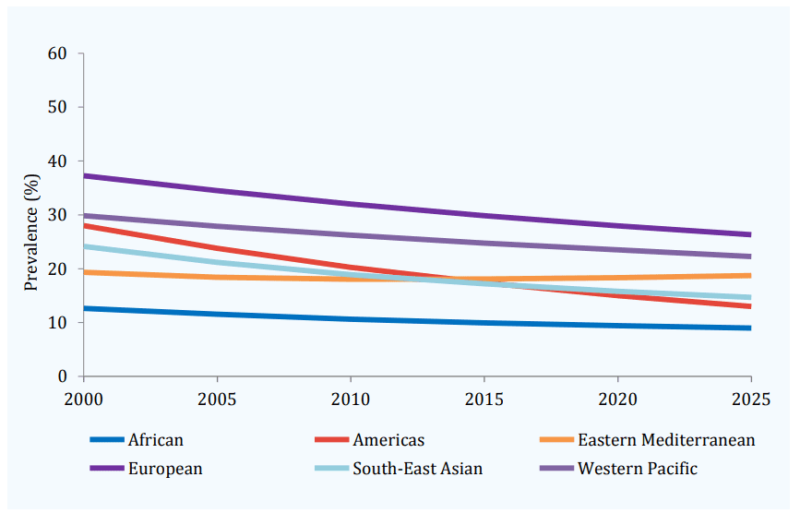 WHO 世界の喫煙率 推移