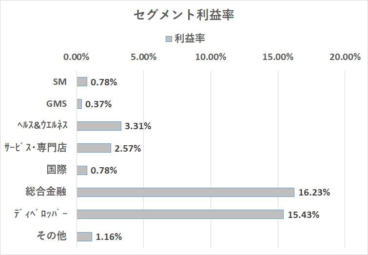 イオン 営業利益率 2019年2月期