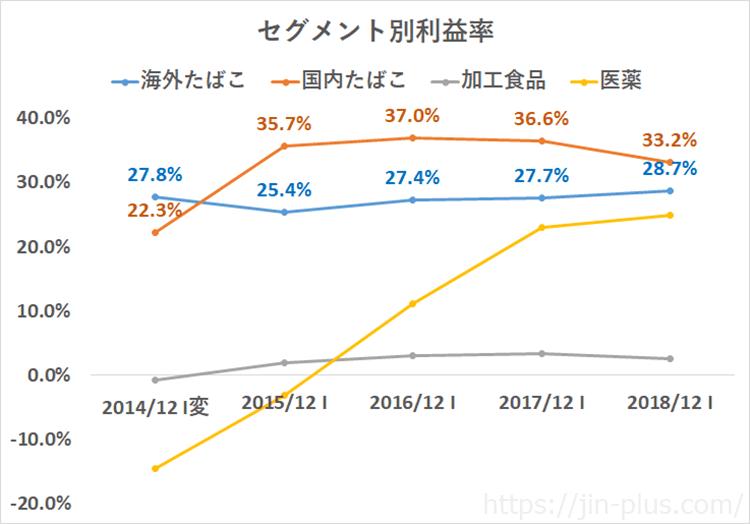 JT 日本たばこ産業 売上高 セグメント別利益率
