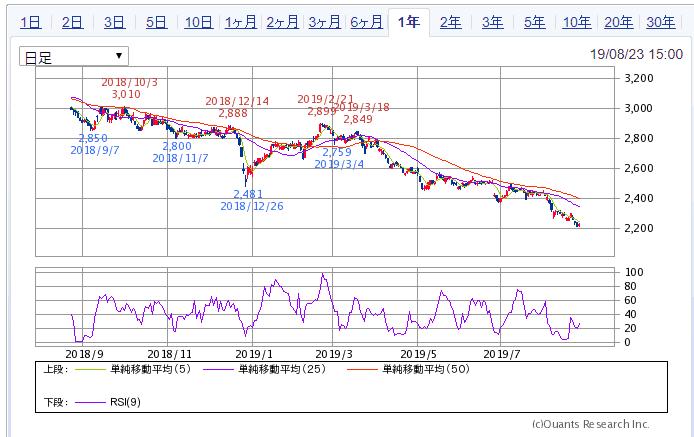 JT 1年チャート SBI証券より