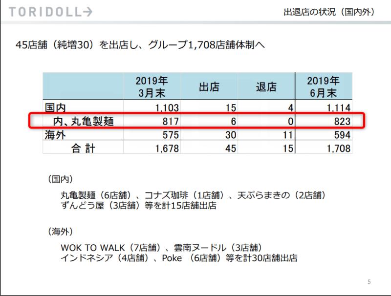 トリドール 丸亀製麺 店舗数 2019年4月~6月期決算説明資料より