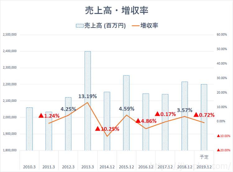 JT 日本たばこ産業 売上高