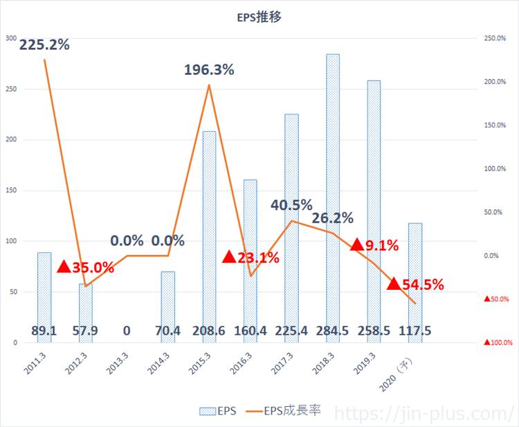 4182-6 三菱ガス化学 EPS