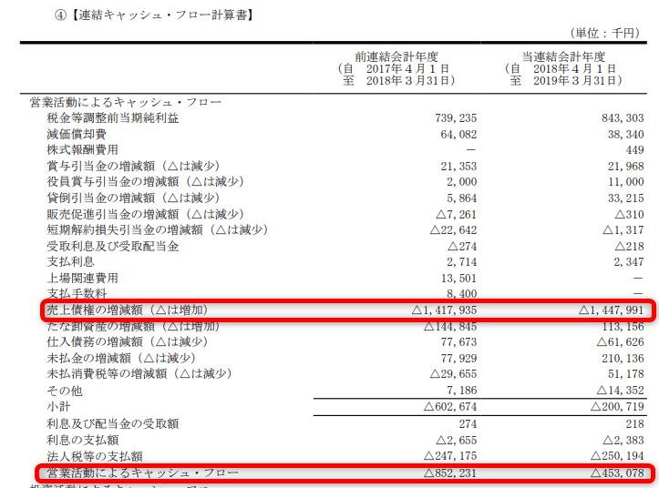 ベネフィットジャパン キャッシュフロー計算書