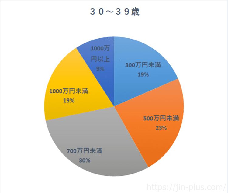 統計 国民生活基礎調査(H30)より作成 世帯年収