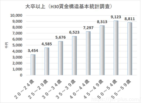 統計 H30賃金構造基本統計調査(男性)