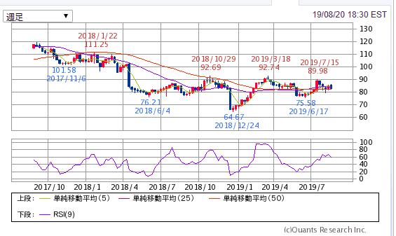 PM フィリップモリスインターナショナル 株価2年チャート
