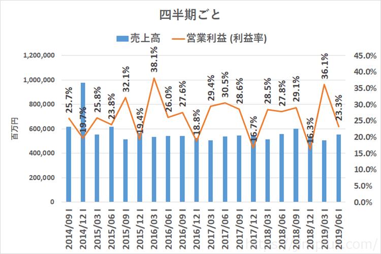 JT 日本たばこ産業 売上高 四半期ごと