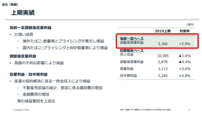 JT 2019年上期決算説明資料より 営業利益