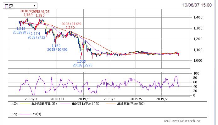 9414 日本BS放送 チャート SBI証券より