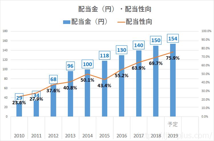 JT 配当金推移2019年