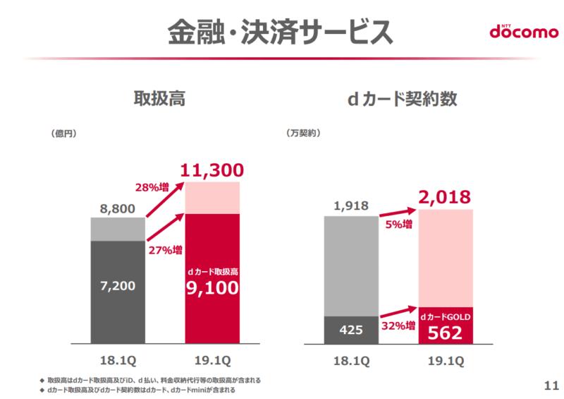 NTTドコモ 2019年度第一四半期決算 業績概要 dカード