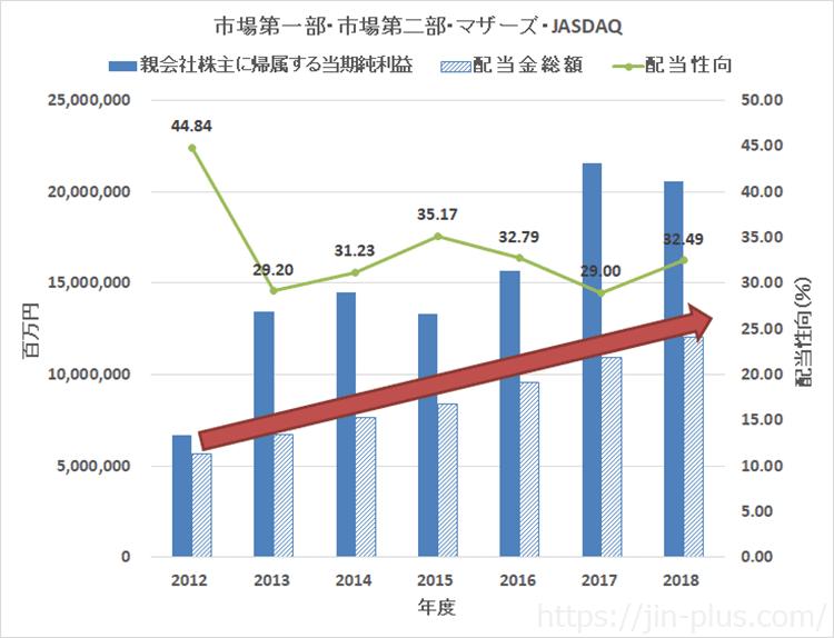 JPX調査レポートより 上場企業の配当金総額推移
