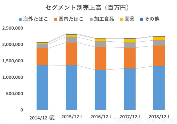 JT 日本たばこ産業 売上高 セグメント別