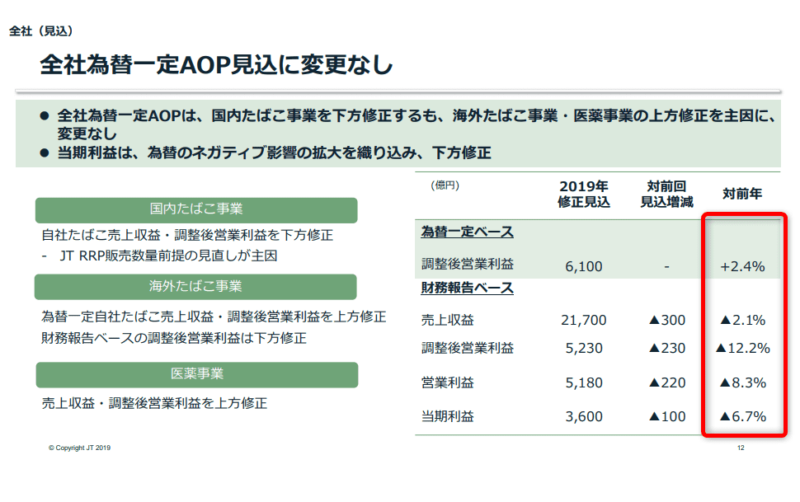 JT 2019年上期決算説明資料より 通期修正