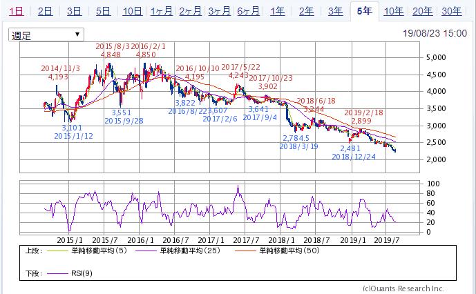 JT 5年チャート SBI証券より