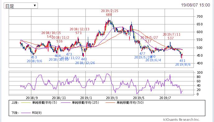 7513 コジマ チャート SBI証券より