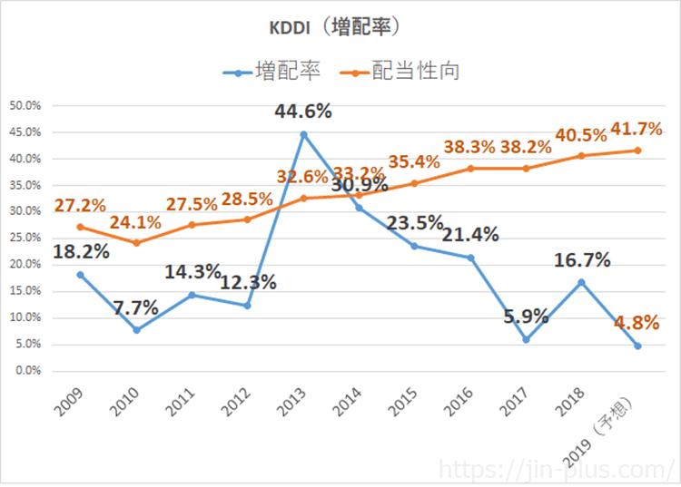 KDDI 配当金 増配率