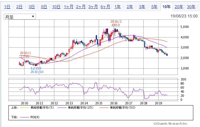 JT 10年チャート SBI証券より