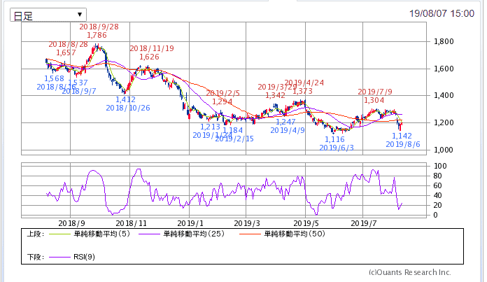 3086 J.フロントリテイリング チャート SBI証券より