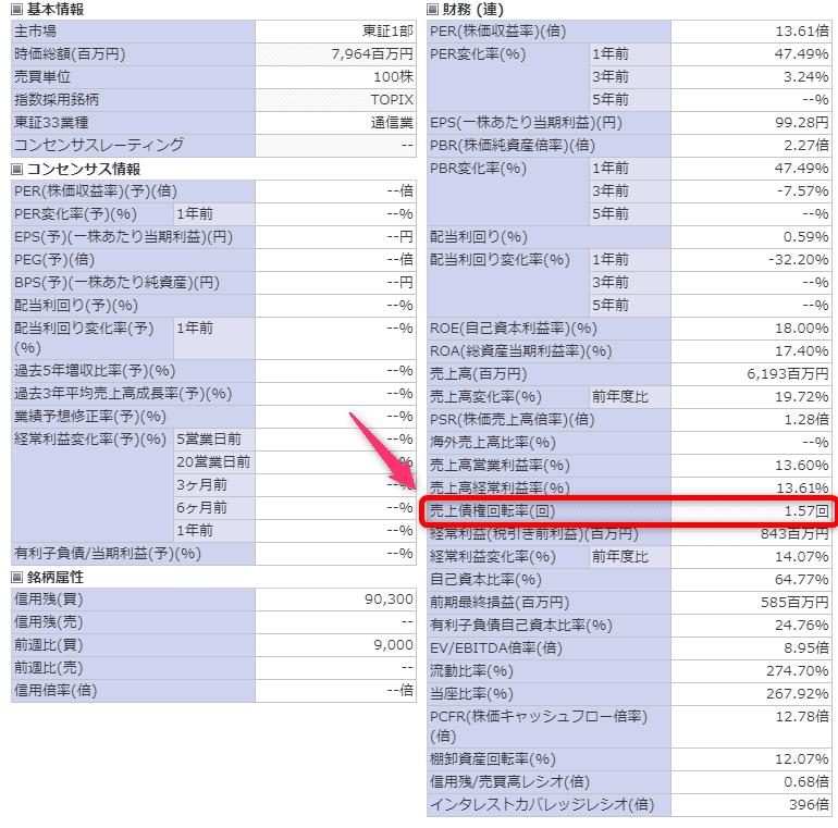 ベネフィットジャパン 売上債権回転率