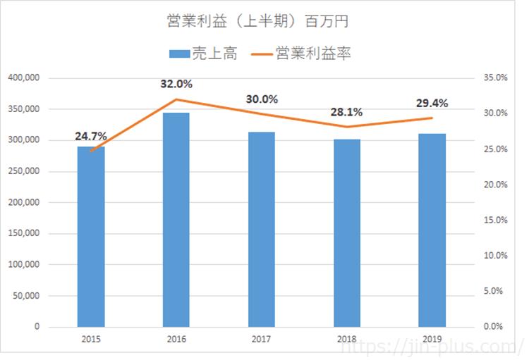 JT 2019年上期 営業利益