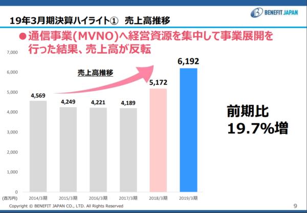 ベネフィットジャパン 19年3月期決算説明資料 売上高