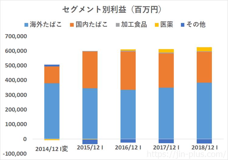 JT 日本たばこ産業 売上高 セグメント別利益