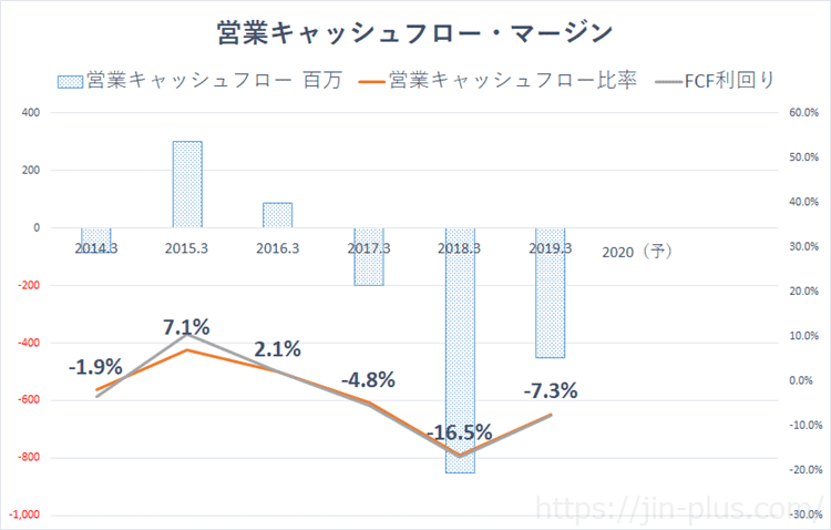 ベネフィットジャパン 営業キャッシュフローマージン