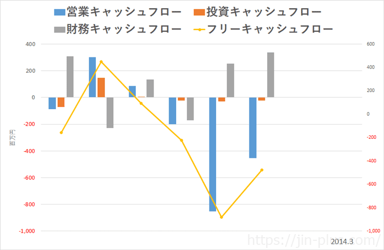 ベネフィットジャパン キャッシュフロー
