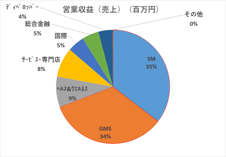 イオンの営業収益 2019年2月期