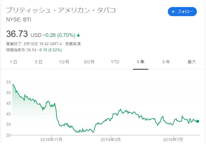BTI 株価チャート
