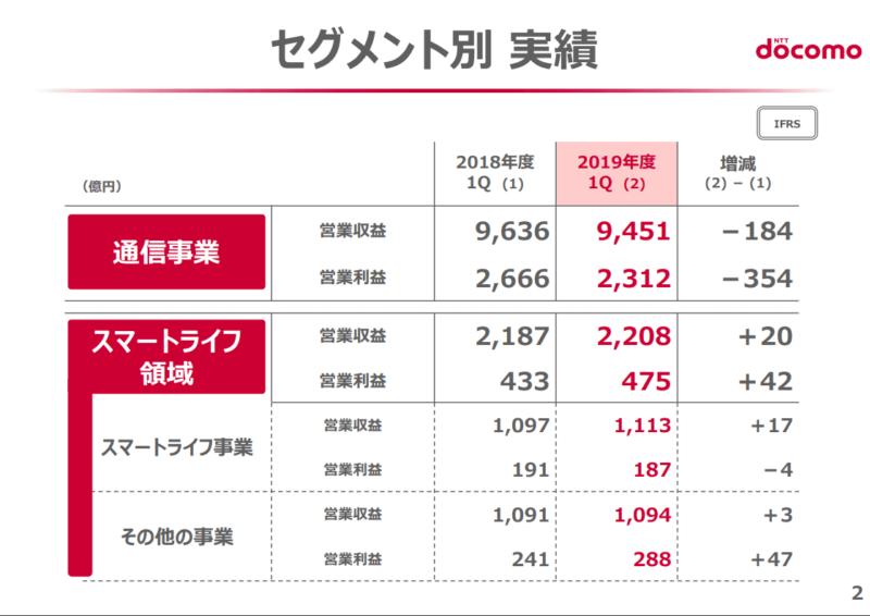 NTTドコモ 2019年度第一四半期決算 業績概要 セグメント