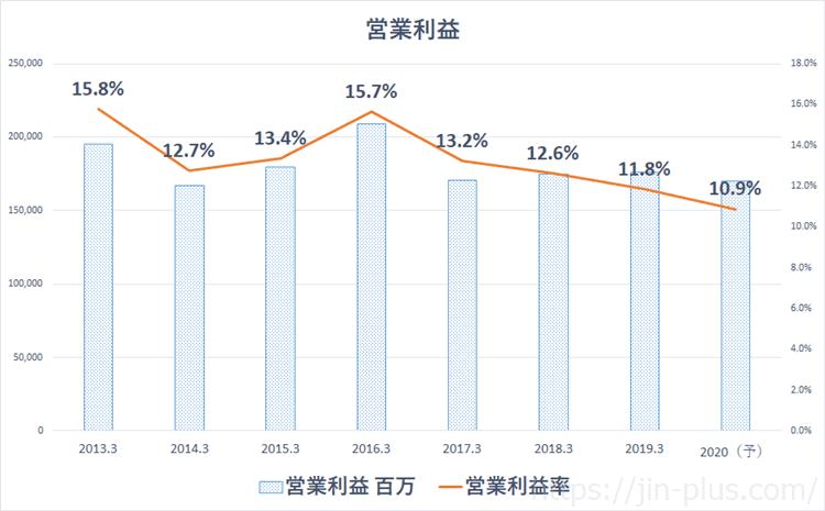 JAL 営業利益率