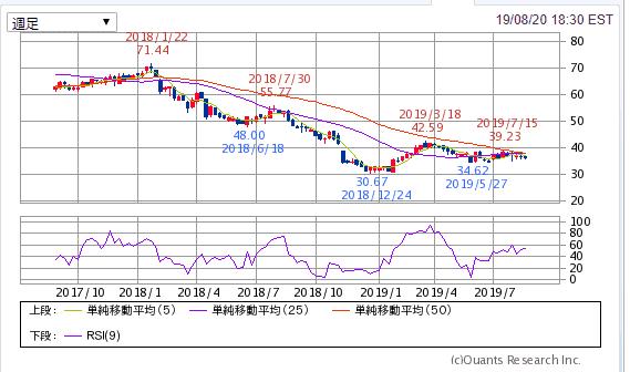 BTI ブリティッシュ・アメリカン・タバコ 2年チャート SBI証券より