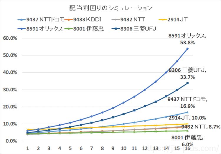 オリックス、NTT、ドコモ、KDDI、JT、伊藤忠、MUFG配当金シミュレーション