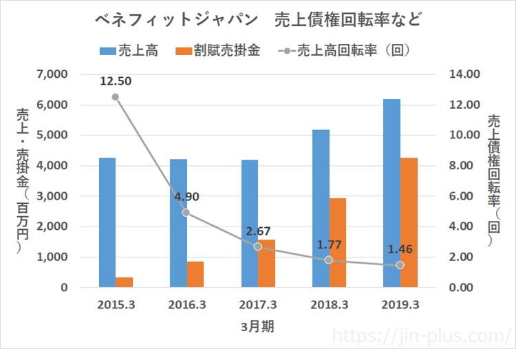 ベネフィットジャパン 売上 売上債権回転率