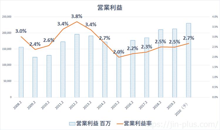 イオン 営業利益率