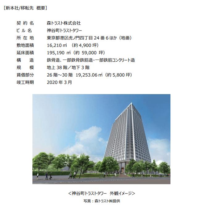 JT 2019プレスリリースより 本社移転