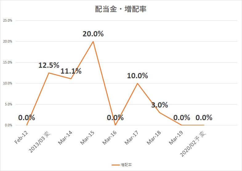 イオンFS 配当金 増配率