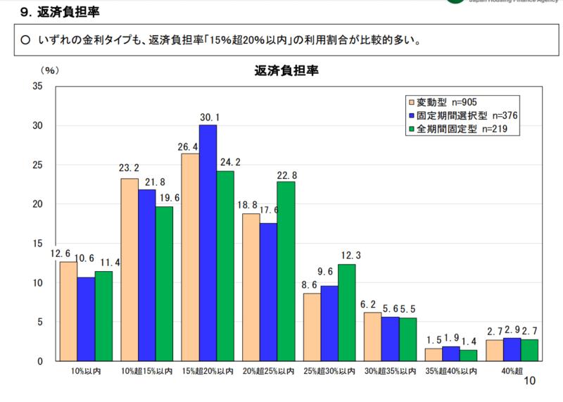 住宅金融支援機構 2019年 統計 返済負担率