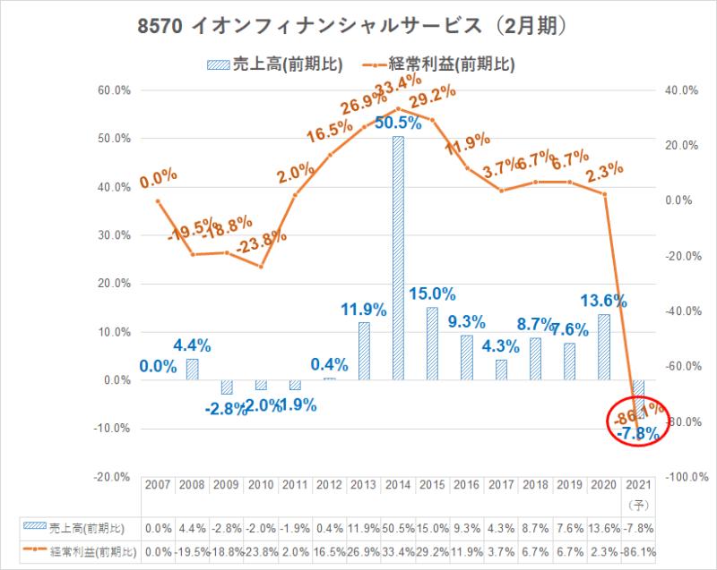 8570 イオンフィナンシャルサービス 業績 前年度比 推移