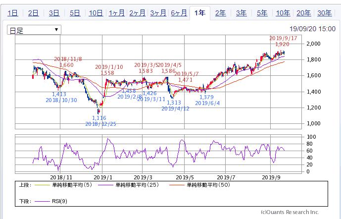 サムティ 1年株価チャート SBI証券より