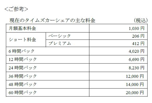 タイムズ利用料金 消費税増税前(2019年9月まで)
