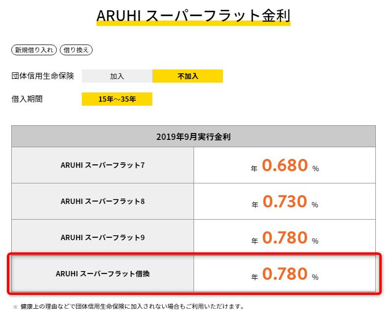 住宅ローン借換え フラット35 ARUHI
