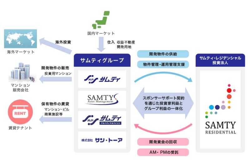 サムティ ビジネスモデル